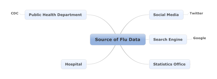 Flu Trends, 데이터로 독감 따라잡기_Image 8
