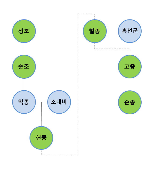 고종, 명성황후, 흥선대원군_Image 1.png